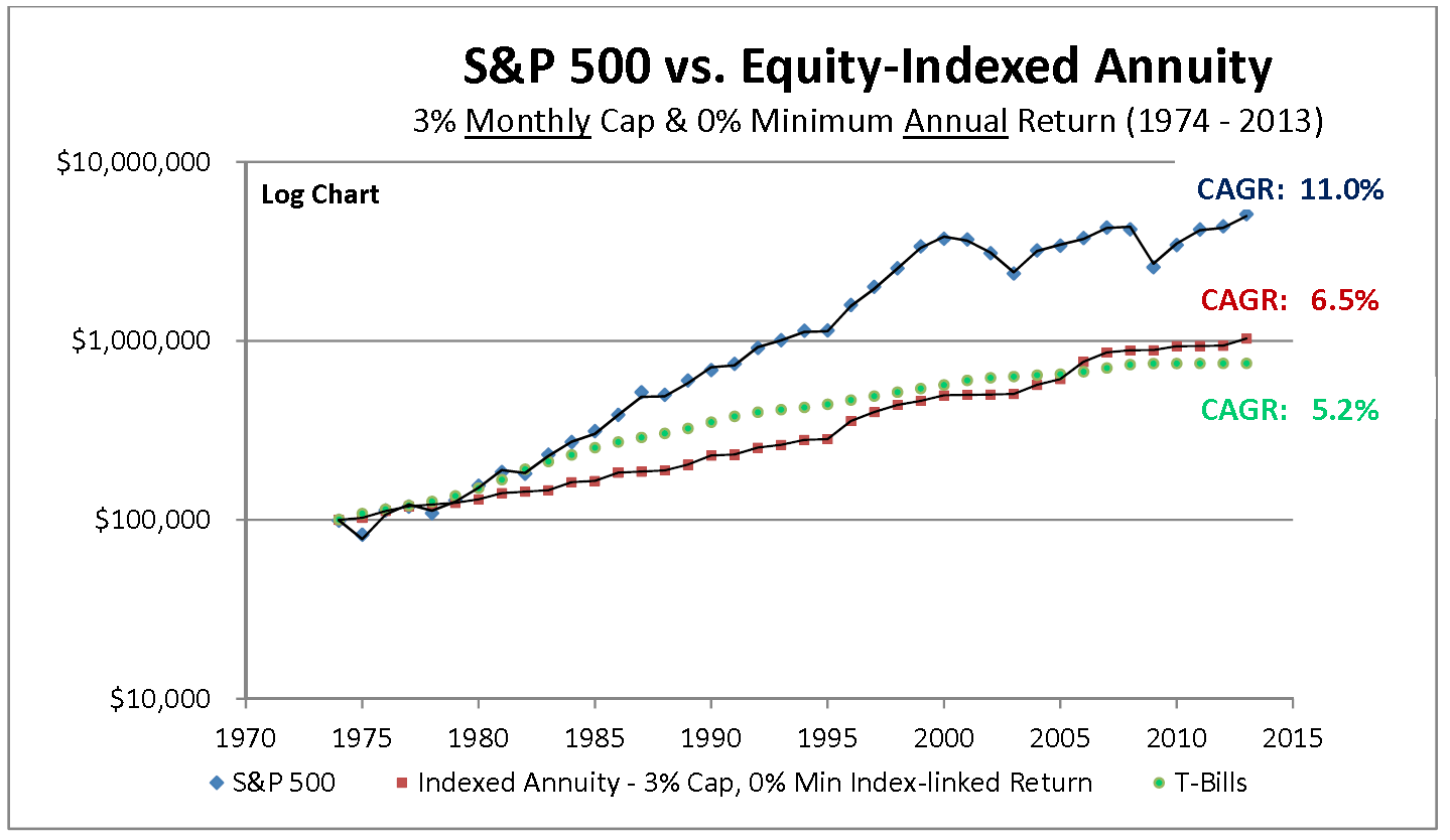 equity indexed annuities look before you leap j v bruni and company