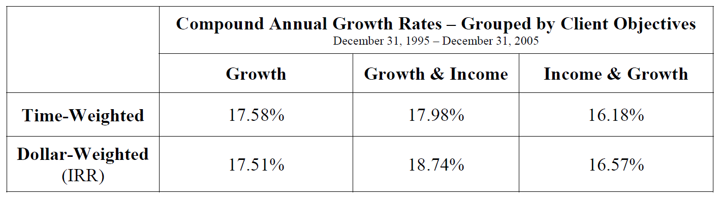 Compound Annual Growth Rate Table